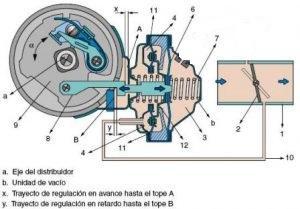mecanismo-avance-por-vacio-300x209.jpg